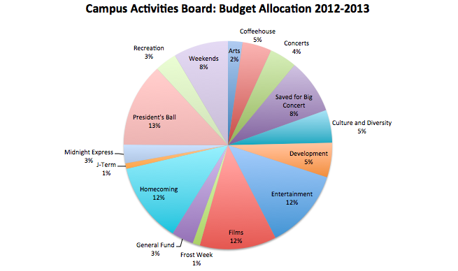 Budget Allocation Pie Chart